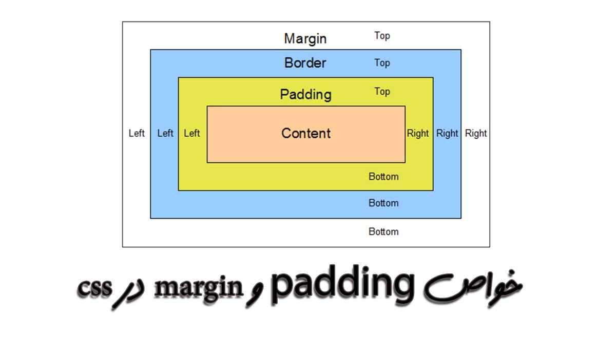 margin و padding در css