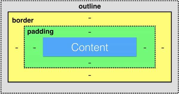 آموزش CSS (بخش هفتم)